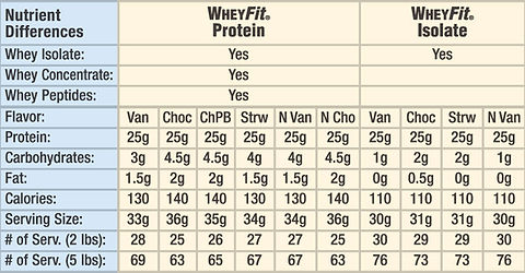 Whey-Isolate-compare-chart.jpg