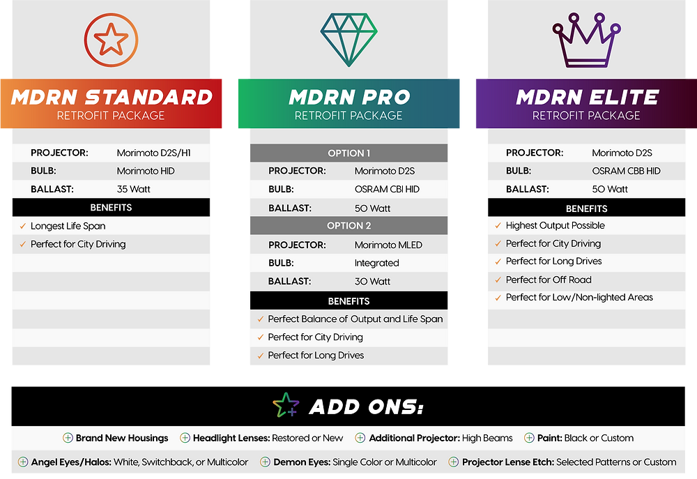 Headlight Retrofit Packages at mdrn retrofits