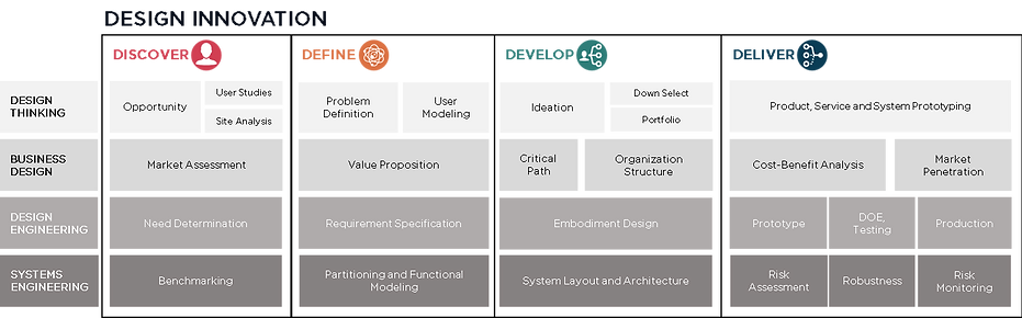 design innovation across 4d.png