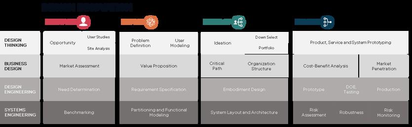 IDC's Integrated Design Innovation