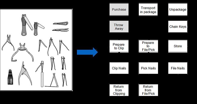 Nail Clipper Activity Diagram.png