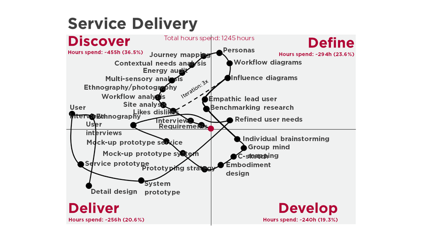 About the user experience in a healthcare facility. In the plot we see significant amount of time spent in Discover phase, as we would expect in a service oriented project.  We see several iterations that leap from define back into discover, especially in the early stage of the project.