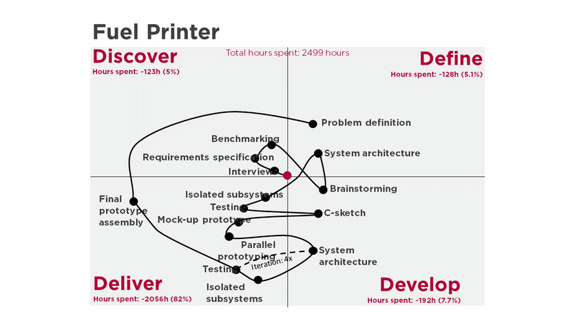 A technology to 3D print fuel was developed. While we did spend time in Discover, the user in this case was not as important as getting the technology right. The iteration between develop and deliver was critical, and we observe that in the design signature.