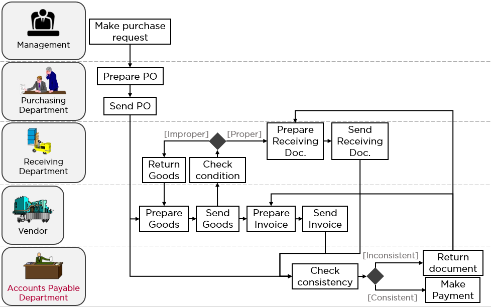 Ford Purchasing Activity Diagram (1980s)
