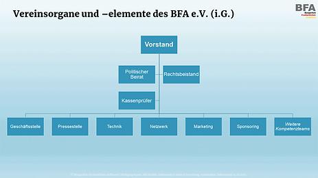 Organisationsstruktur des BFA