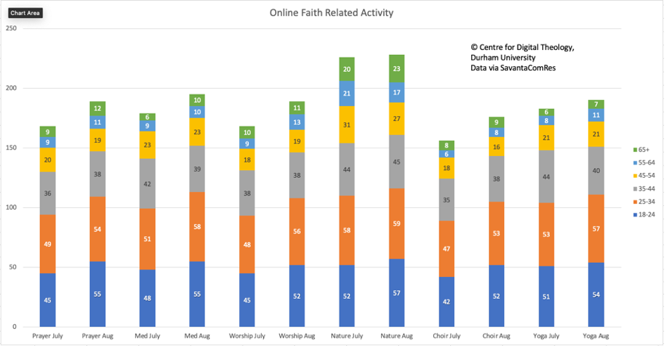 A bar chart giving the breakdown of those attending different types of online faith-related activity during July and August 2020