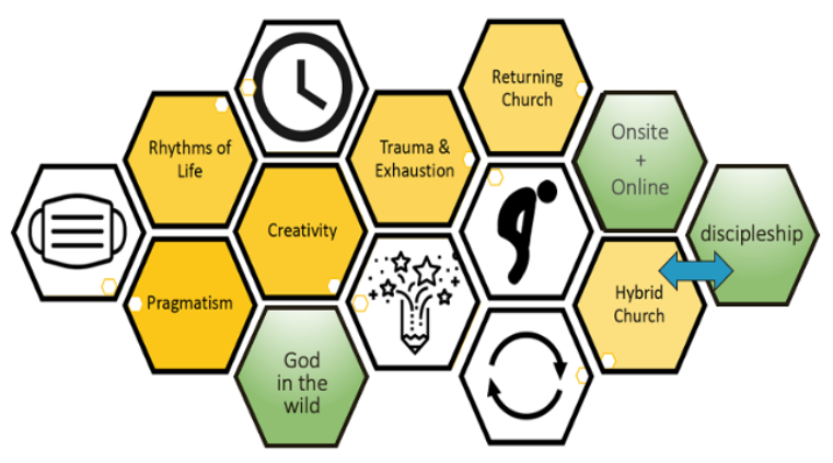A diagram of hexagons telling the story of the pandemic church