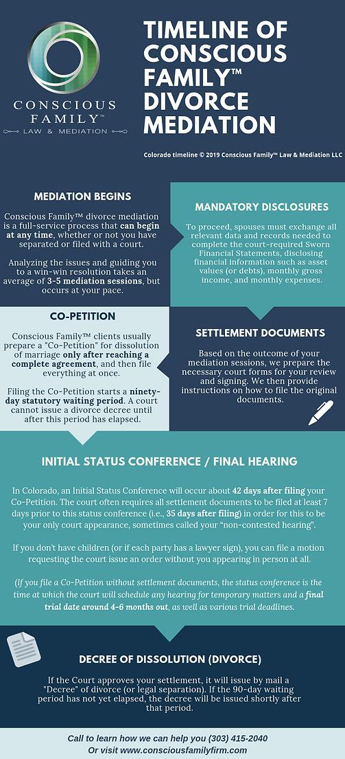 Webversie Timeline of a Conscious divorc
