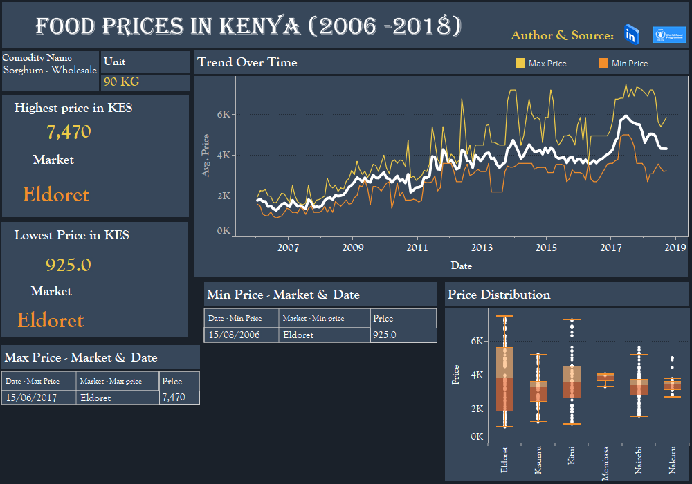 FOOD PRICES IN KENYA