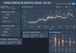 FOOD PRICES IN KENYA