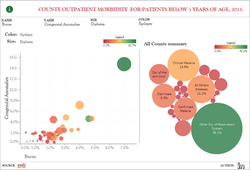 COUNTY OUTPATIENT MORBIDITY FOR PATIENTS