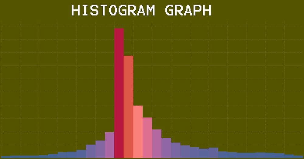 Histogram graph in Tableau