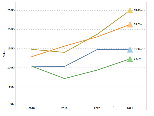 trendline with indicators in Tableau