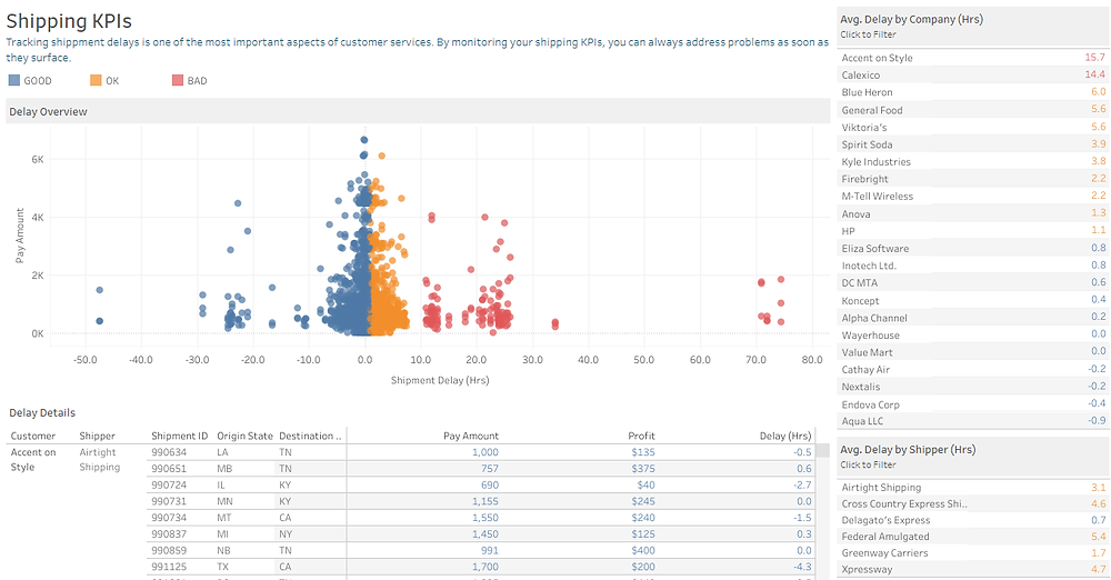 Supply chain dashboard in Tableau