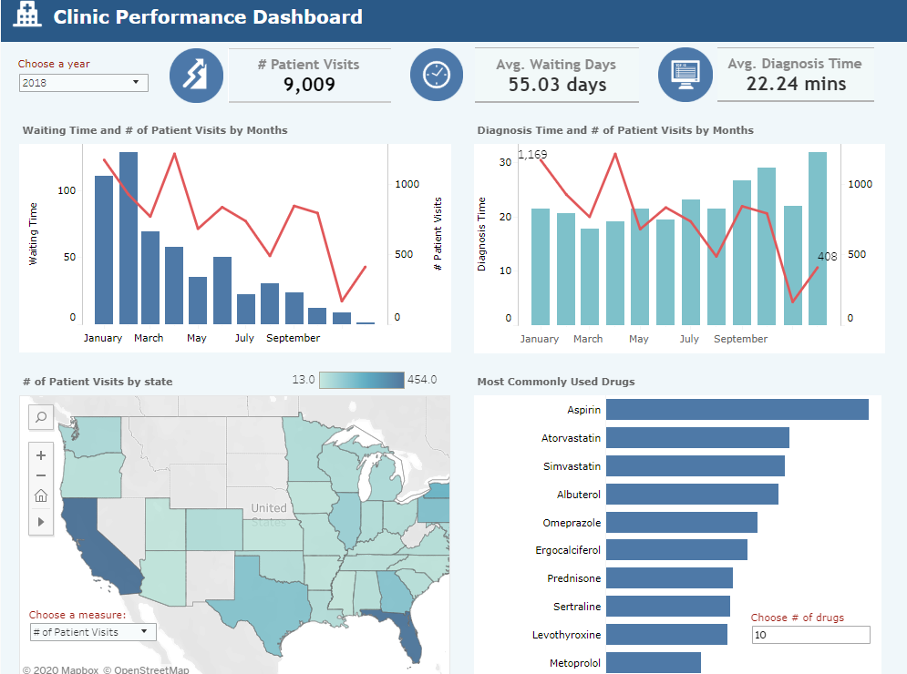 Healthcare dashboard in Tableau