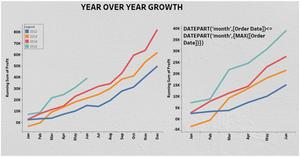 Year over year (YOY) growth