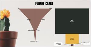 Funnel chart in Tableau