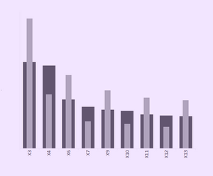 Bar in bar chart in Tableau