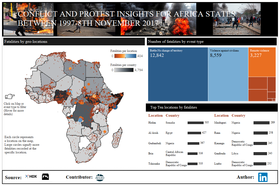 CONFLICT IN AFRICA,TABLEAU DASHBOARD