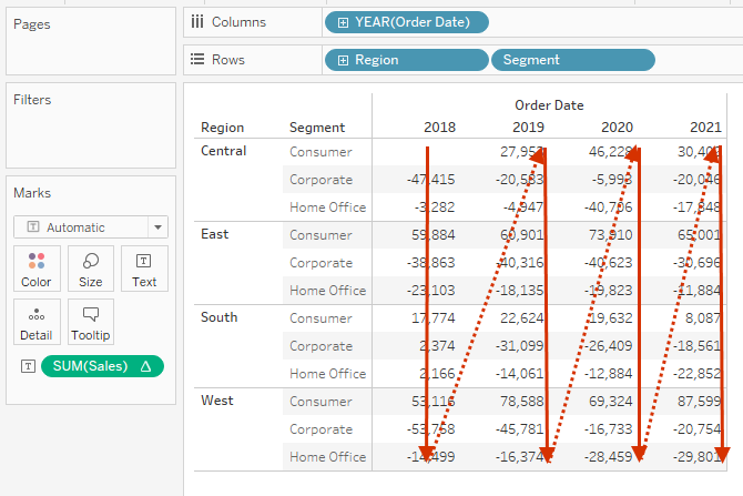 table calculation computed down and then across the table