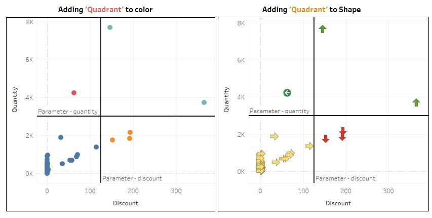 Tableau quadrant chart