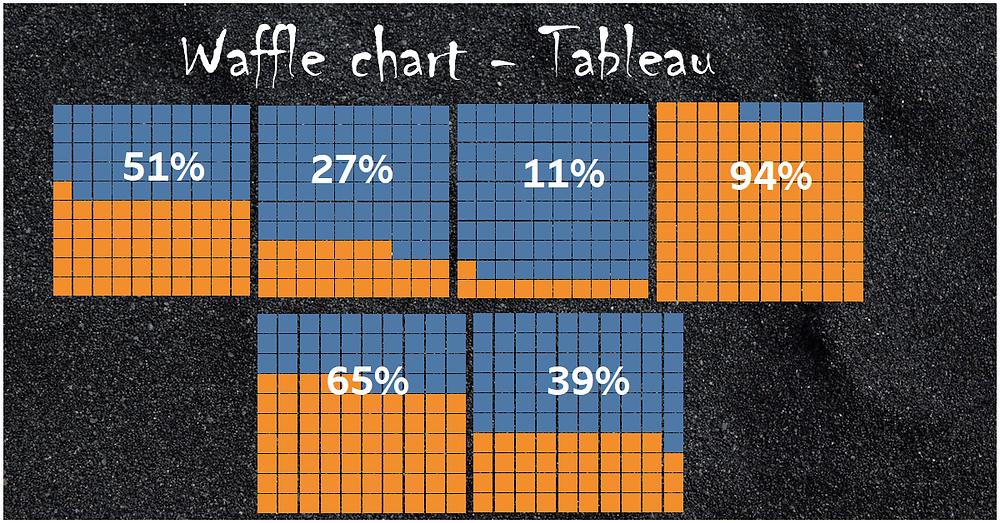 Tableau waffle chart
