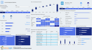 Human resource dashboard in Tableau