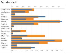 bar in bar chart
