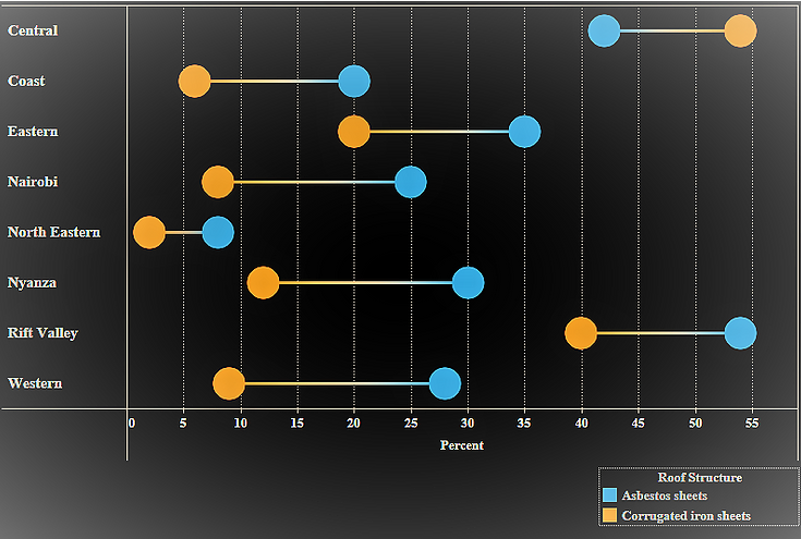 example of dumbbell chart in tableau