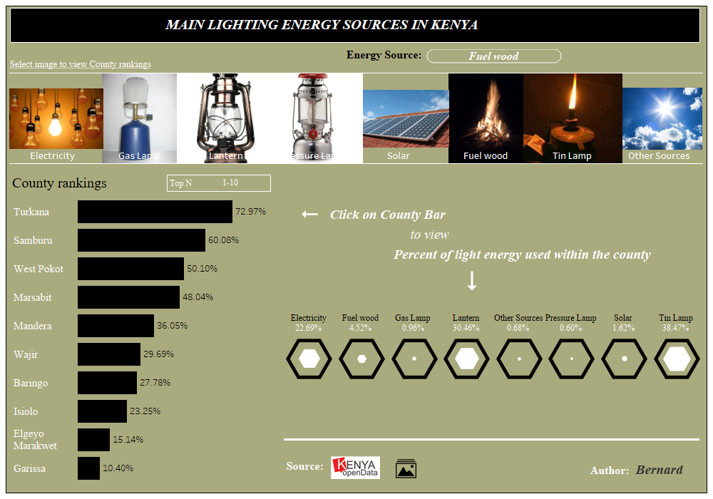 LIGHTING ENERGY, TABLEAU DASHBOARD