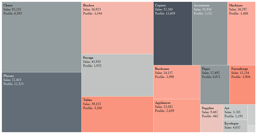 Tree map chart in Tableau