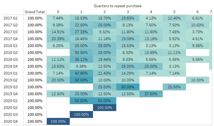 cohort analysis example