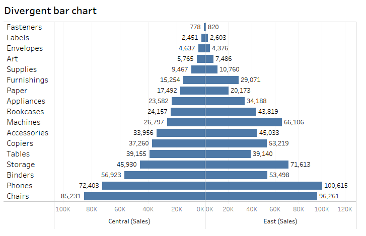 divergent bar chart tableau