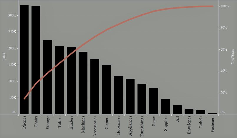 Pareto chart in Tableau
