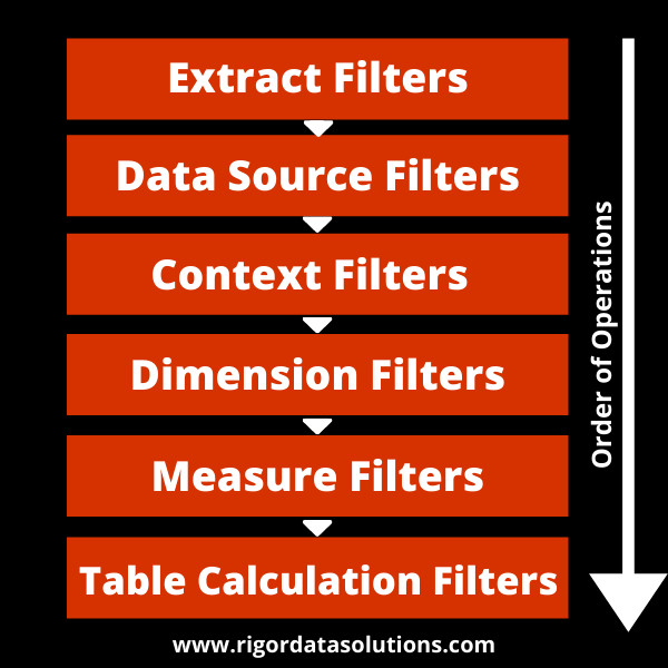 tableau filter types (order of tableau operations)