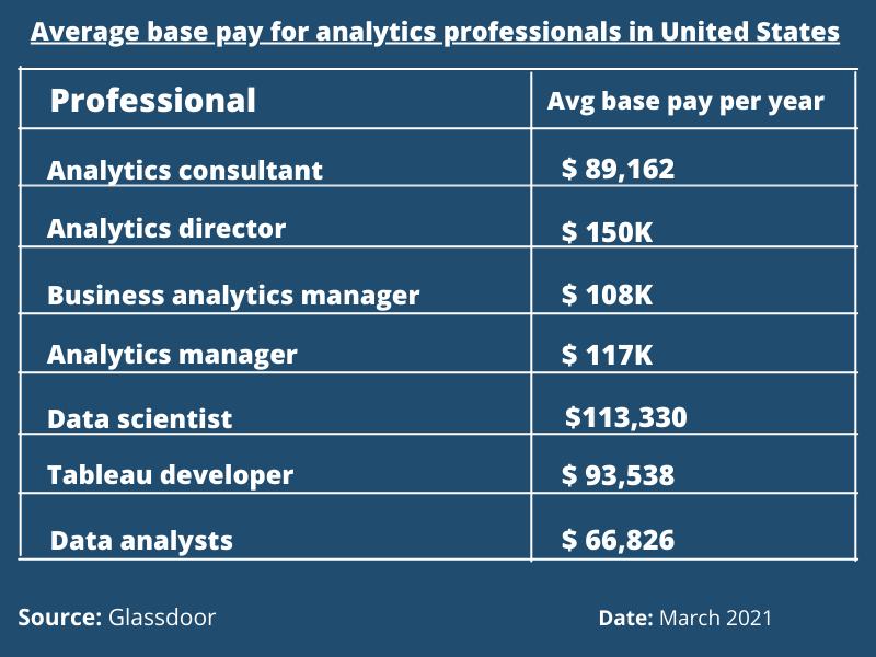Tableau careers and salaries according to glassdoor