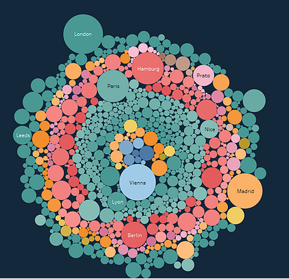 Example of a bubble chart created in Tableau