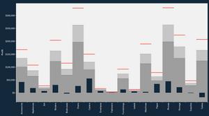 Bullet graph in Tableau
