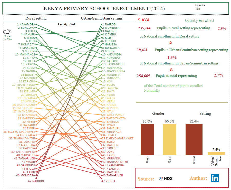 SCHOOL ENROLLMENT, TABLEAU DASHBOARD