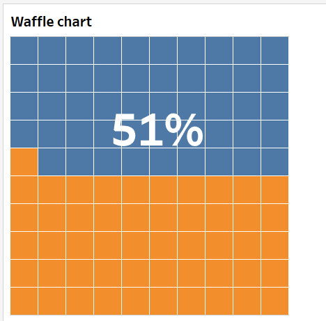 Annotating tableau waffle chart