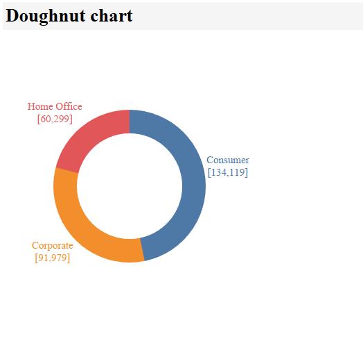 doughnut chart in tableau