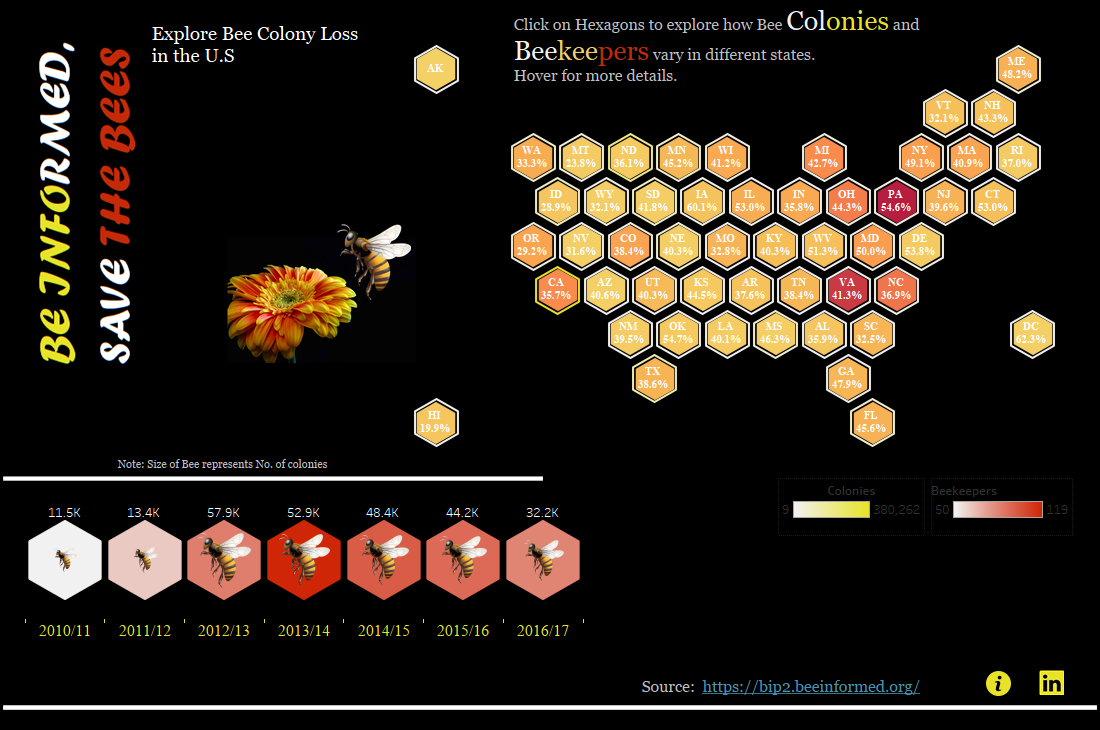 BEE COLONY LOSS IN USA