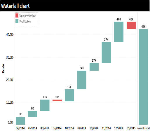 Example of a waterfall chart
