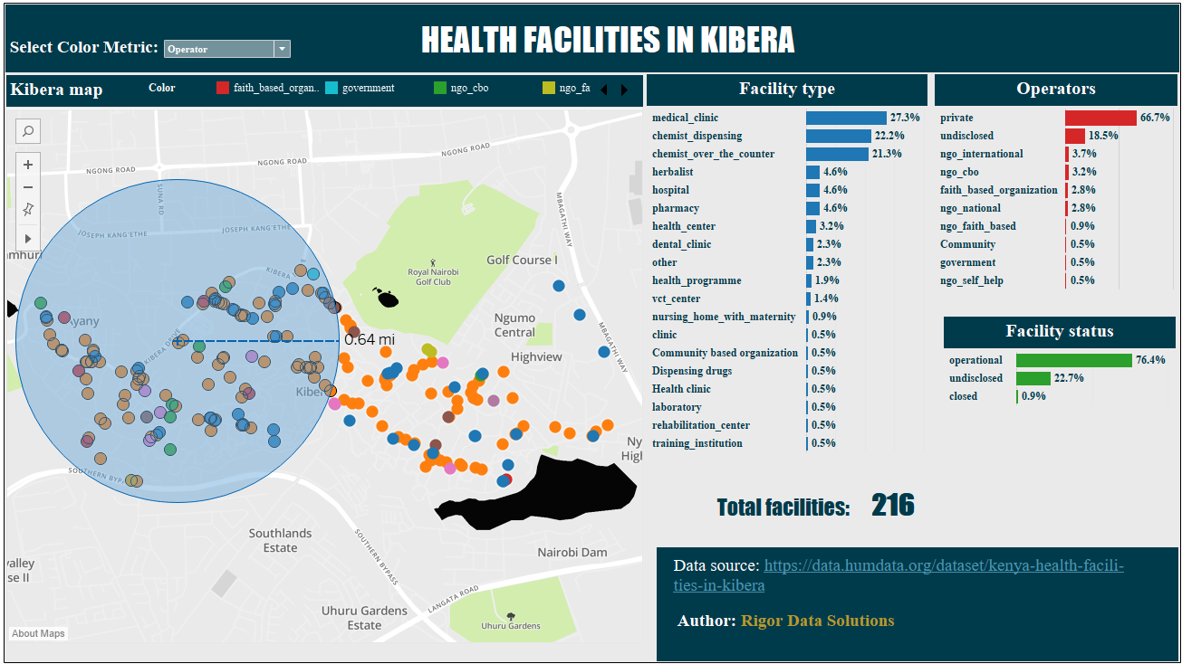 HEALTH FACILITIES IN KIBERA