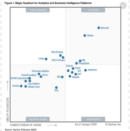gartner magic quadrant 2020 for analytics and business intelligence platforms