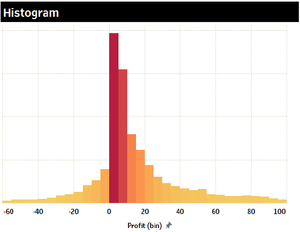 Histogram graph, just like box plot is used to show distribution of data.