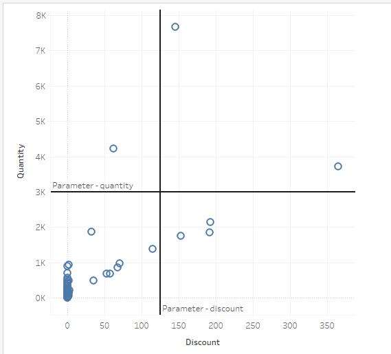 quadrant chart in tableau