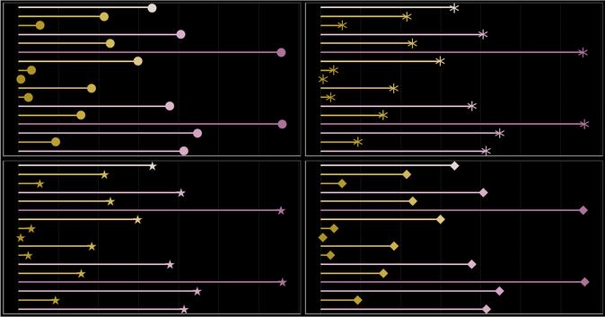 Tableau charts: Lollipop chart
