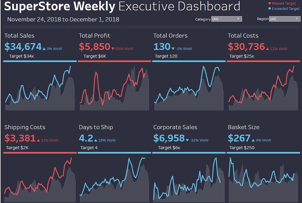 executive dashboard in Tableau