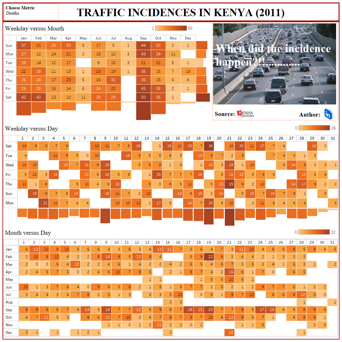 ROAD INCIDENCE, TABLEAU DASHBOARD